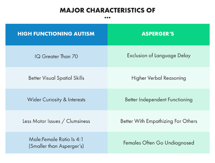 asperger s syndrome and fetish fixation
